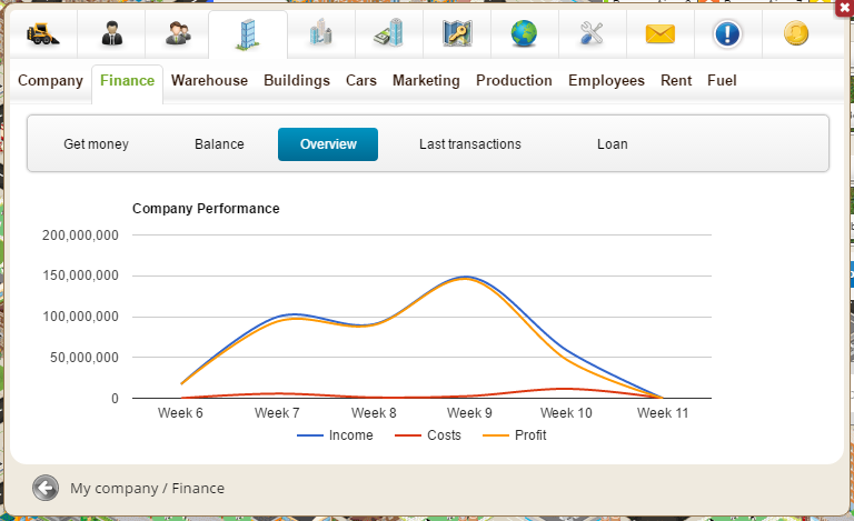 Company income graph